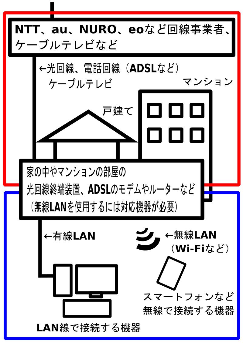 インターネットと回線事業者とプロバイダーと家の中のネットワーク