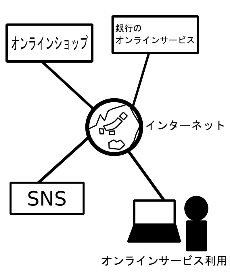 生活に便利なオンラインサービスを利用しよう